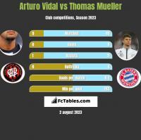 Arturo Vidal vs Thomas Mueller h2h player stats