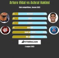 Arturo Vidal vs Achraf Hakimi h2h player stats