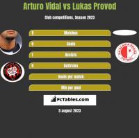Arturo Vidal vs Lukas Provod h2h player stats