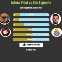 Arturo Vidal vs Edu Exposito h2h player stats