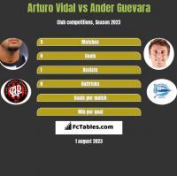 Arturo Vidal vs Ander Guevara h2h player stats