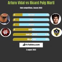 Arturo Vidal vs Ricard Puig Marti h2h player stats