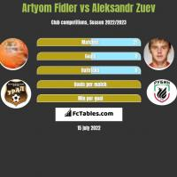 Artyom Fidler vs Aleksandr Zuev h2h player stats