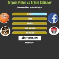 Artyom Fidler vs Artem Kulishev h2h player stats