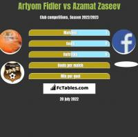 Artyom Fidler vs Azamat Zaseev h2h player stats