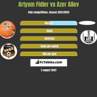 Artyom Fidler vs Azer Aliev h2h player stats