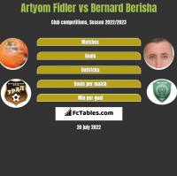 Artyom Fidler vs Bernard Berisha h2h player stats