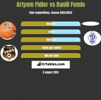 Artyom Fidler vs Daniil Fomin h2h player stats