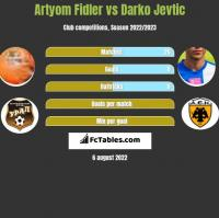 Artyom Fidler vs Darko Jevtic h2h player stats
