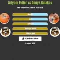 Artyom Fidler vs Denys Kułakow h2h player stats
