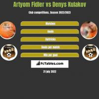 Artyom Fidler vs Denys Kulakov h2h player stats