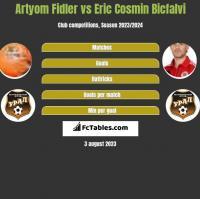Artyom Fidler vs Eric Cosmin Bicfalvi h2h player stats