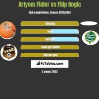 Artyom Fidler vs Filip Rogic h2h player stats