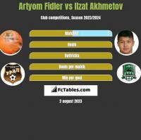 Artyom Fidler vs Izat Achmetow h2h player stats