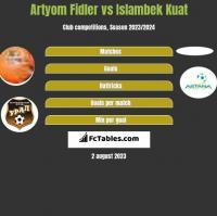 Artyom Fidler vs Islambek Kuat h2h player stats