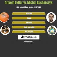 Artyom Fidler vs Michał Kucharczyk h2h player stats