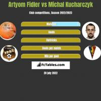 Artyom Fidler vs Michal Kucharczyk h2h player stats