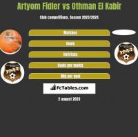 Artyom Fidler vs Othman El Kabir h2h player stats