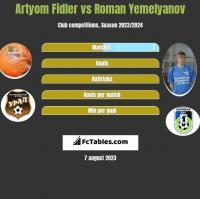 Artyom Fidler vs Roman Yemelyanov h2h player stats