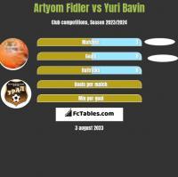 Artyom Fidler vs Yuri Bavin h2h player stats