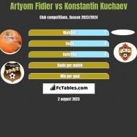 Artyom Fidler vs Konstantin Kuchaev h2h player stats