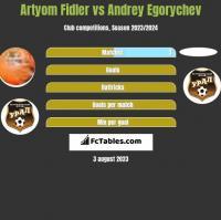 Artyom Fidler vs Andrey Egorychev h2h player stats