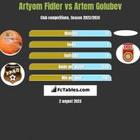 Artyom Fidler vs Artem Golubev h2h player stats