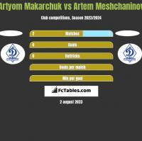 Artyom Makarchuk vs Artem Meshchaninov h2h player stats