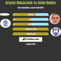 Artyom Makarchuk vs Aslan Dudiev h2h player stats