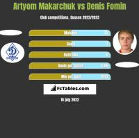 Artyom Makarchuk vs Denis Fomin h2h player stats