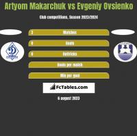 Artyom Makarchuk vs Evgeniy Ovsienko h2h player stats