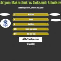 Artyom Makarchuk vs Aleksandr Solodkov h2h player stats