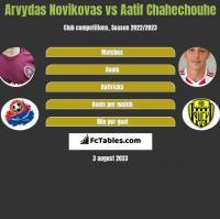 Arvydas Novikovas vs Aatif Chahechouhe h2h player stats