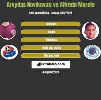 Arvydas Novikovas vs Alfredo Morelo h2h player stats