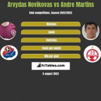 Arvydas Novikovas vs Andre Martins h2h player stats