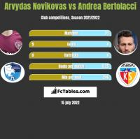 Arvydas Novikovas vs Andrea Bertolacci h2h player stats