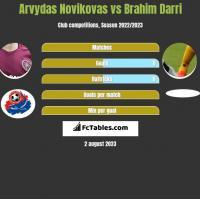 Arvydas Novikovas vs Brahim Darri h2h player stats