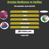 Arvydas Novikovas vs Carlitos h2h player stats
