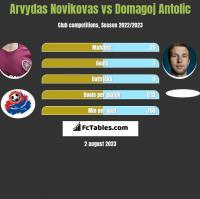 Arvydas Novikovas vs Domagoj Antolić h2h player stats