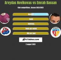 Arvydas Novikovas vs Emrah Bassan h2h player stats