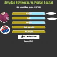 Arvydas Novikovas vs Florian Loshaj h2h player stats