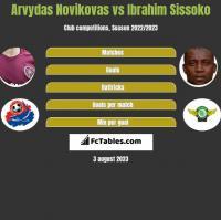 Arvydas Novikovas vs Ibrahim Sissoko h2h player stats