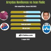 Arvydas Novikovas vs Ivan Fiolic h2h player stats