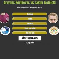 Arvydas Novikovas vs Jakub Wojcicki h2h player stats