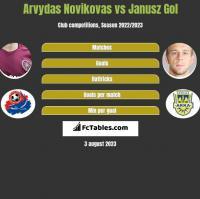 Arvydas Novikovas vs Janusz Gol h2h player stats