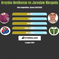 Arvydas Novikovas vs Jaroslaw Niezgoda h2h player stats
