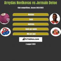 Arvydas Novikovas vs Jermain Defoe h2h player stats