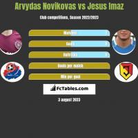 Arvydas Novikovas vs Jesus Imaz h2h player stats