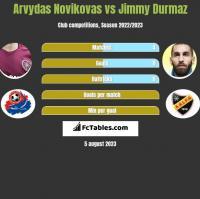 Arvydas Novikovas vs Jimmy Durmaz h2h player stats