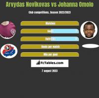 Arvydas Novikovas vs Johanna Omolo h2h player stats